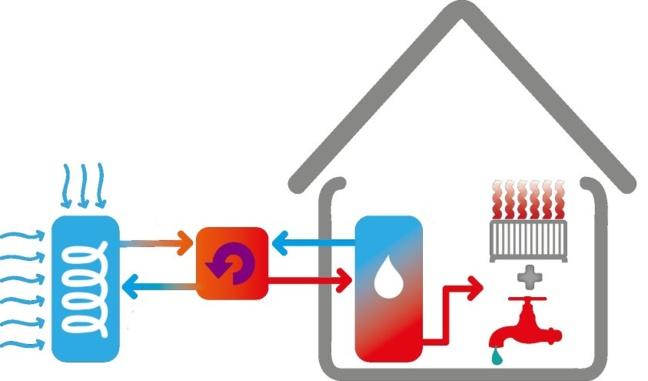 Pompes à chaleur de Sanitaire Istres Distribution
